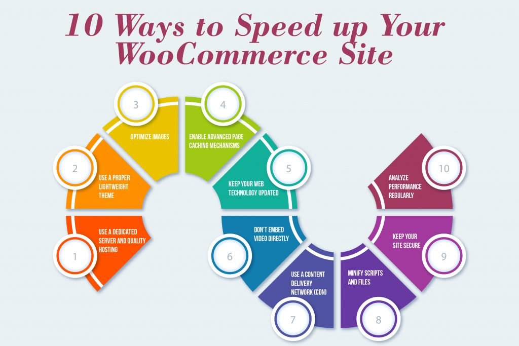 10 Ways to Speed up Your WooCommerce Site