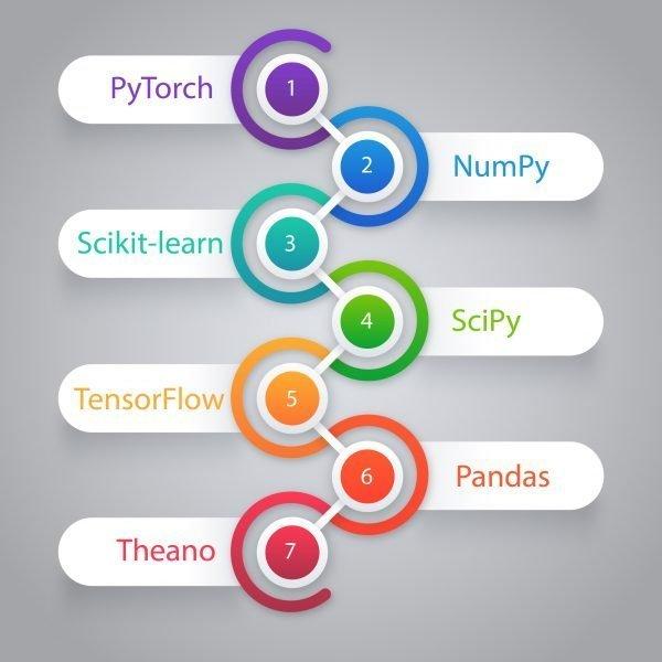 top 7 best python frameworks for machine learning