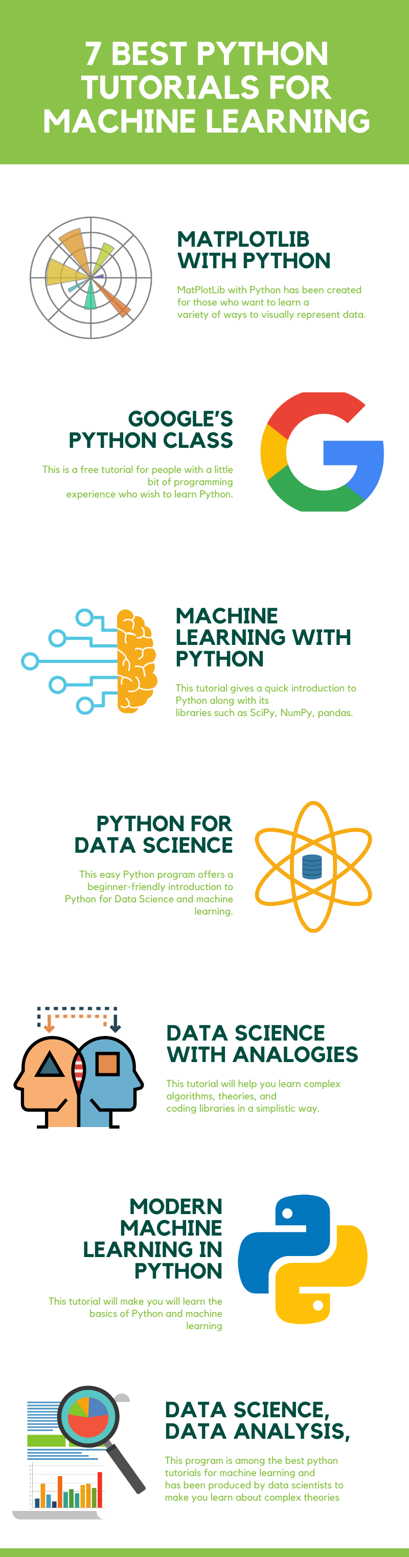 7 Best Python Tutorials for Machine Learning and Data Science