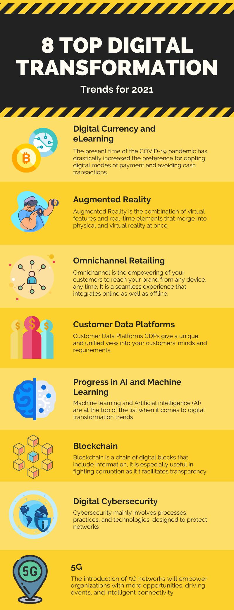 top digital transformation trends