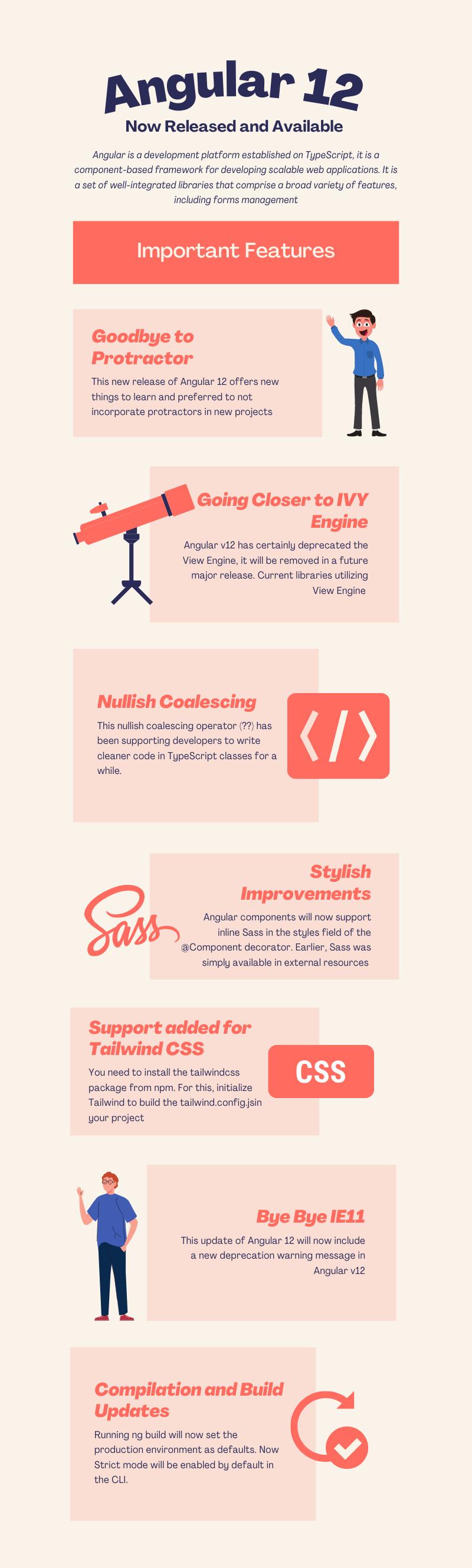 angular 12 release infographic
