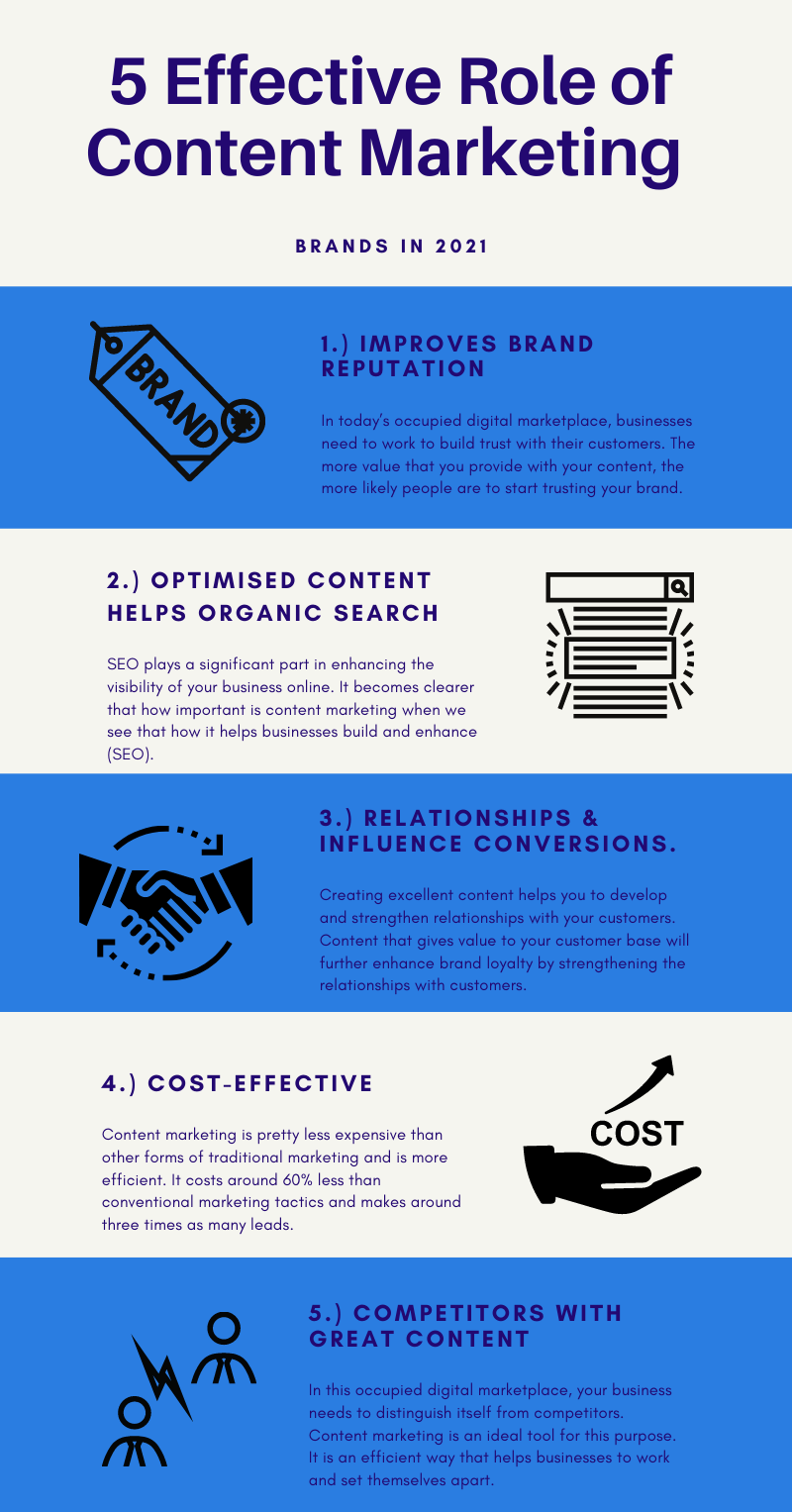 role of content marketing for brands infographic